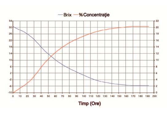 Profil de fermentaţie (Brix şi % concentraţie alcool) cu Drojdia Alco base Turbo 20%