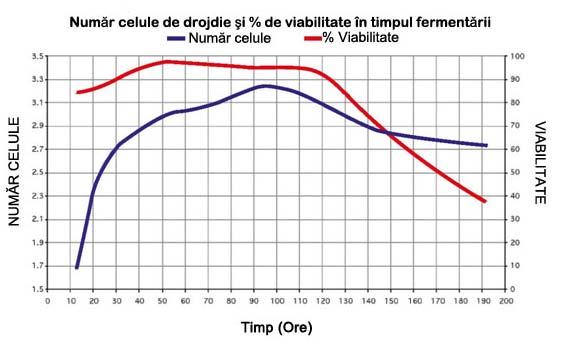 Profil de fermentaţie (Brix şi % concentraţie alcool) cu Drojdia Alco base Turbo 20%.